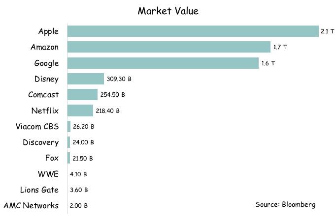 Streaming Market Value