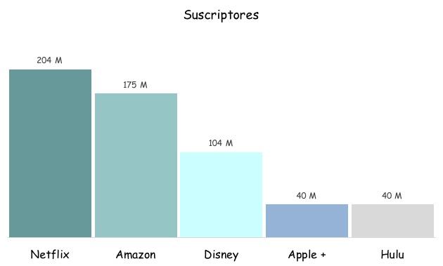 Suscriptores a servicios de Streaming