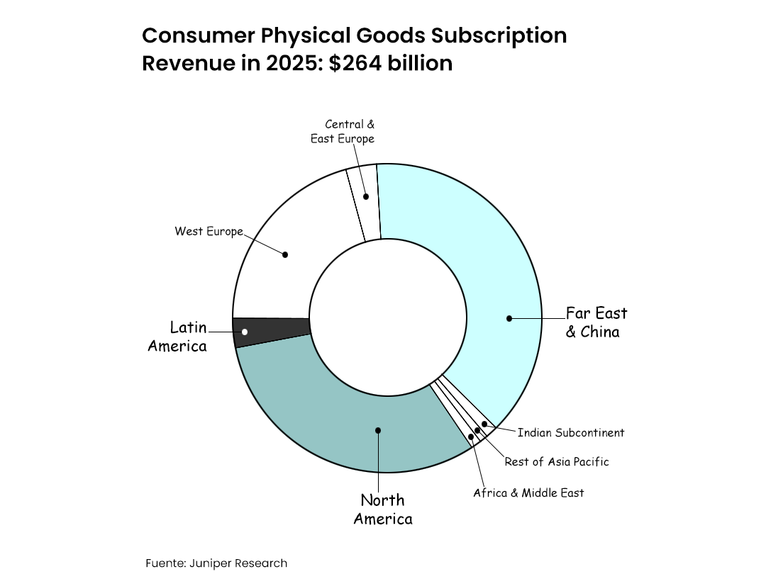 Consumer Physical Goods
